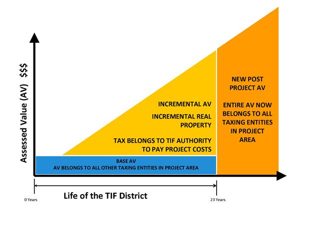 TIF Diagram, X axis showing Life of TIF District, Y axis showing Assessed Value